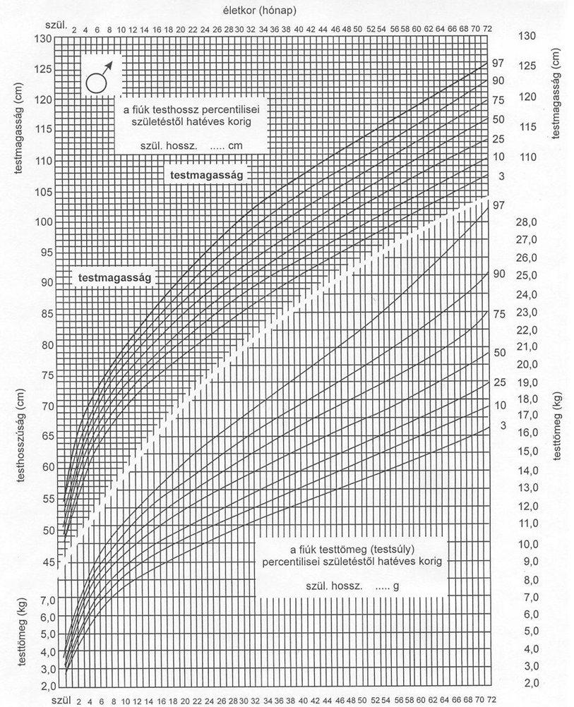 a pénisz növekedésének arányai étrend-kiegészítők az erekció kezelésére