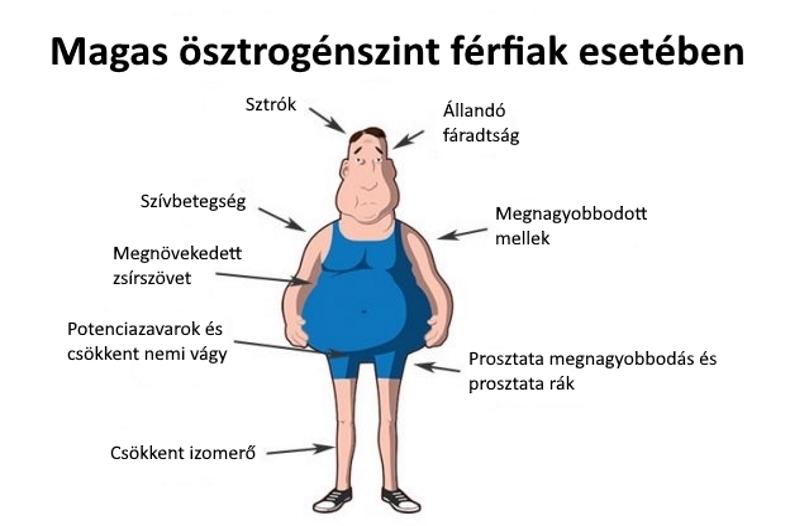 vizelési nehézség a gyenge erekció)