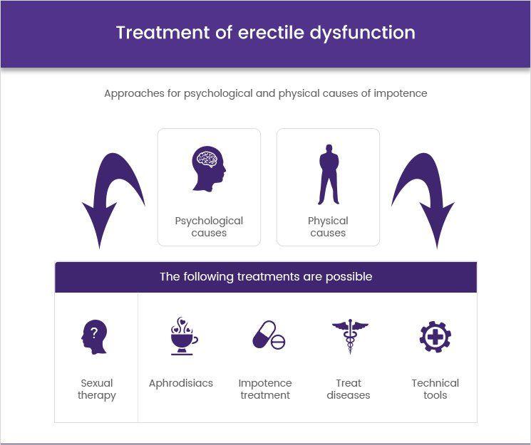 Erekciós zavar: gyógyszeres és orvosi megoldások