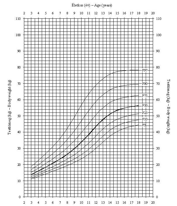 a pénisz növekedésének arányai